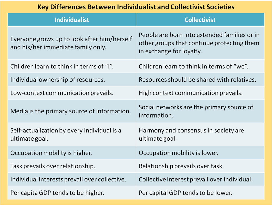 explain the difference between individualistic cultures and collectivist cultures and your personal  In this study, individualism vs collectivism, in line with the work of triandis in 1985, was assessed in two groups of male and female students, in egypt and germany the results confirm the effect that cultural background has on individualist vs collectivist orientations in both of these cultures for male and.